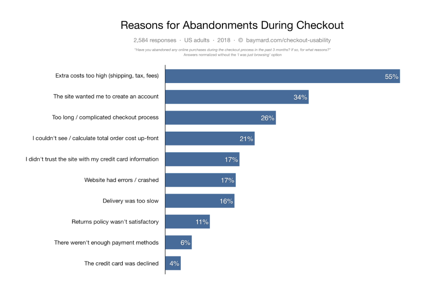 Reasons for abandonments